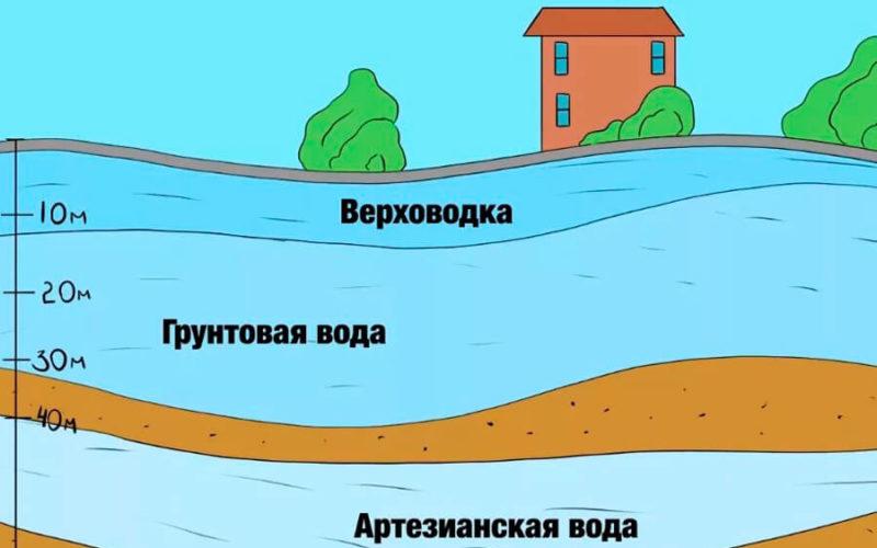 План разреза расположения артезианской воды